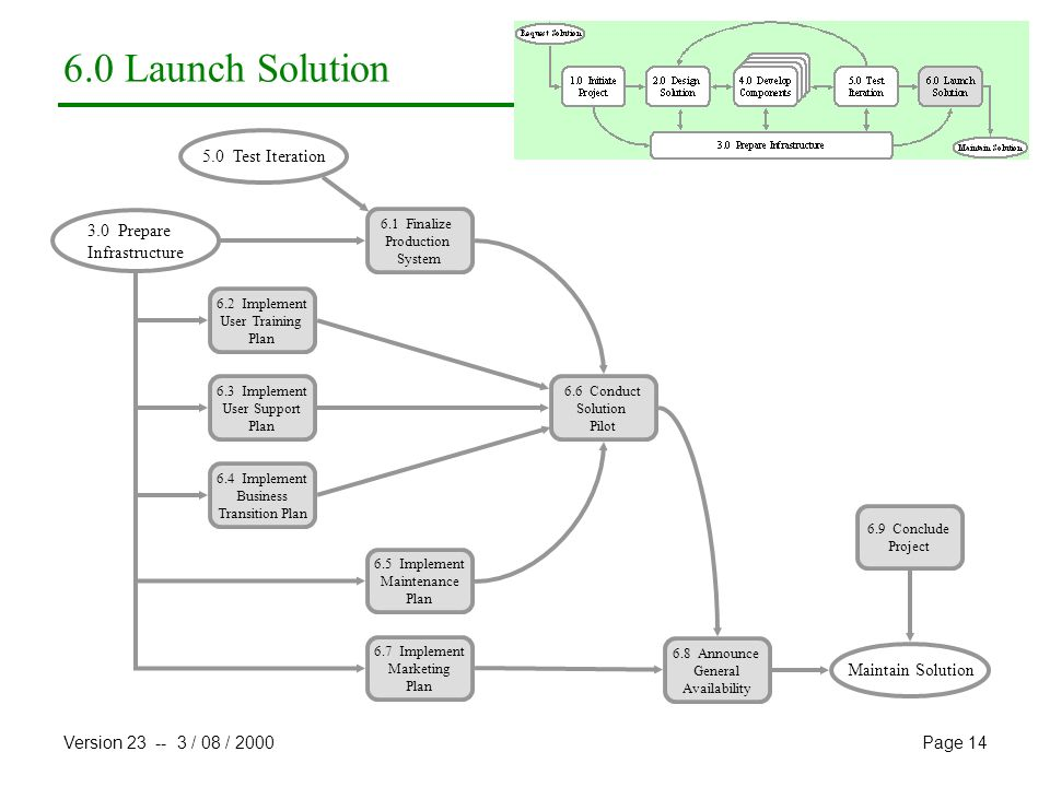 6.0 Launch Solution 5.0 Test Iteration 3.0 Prepare Infrastructure