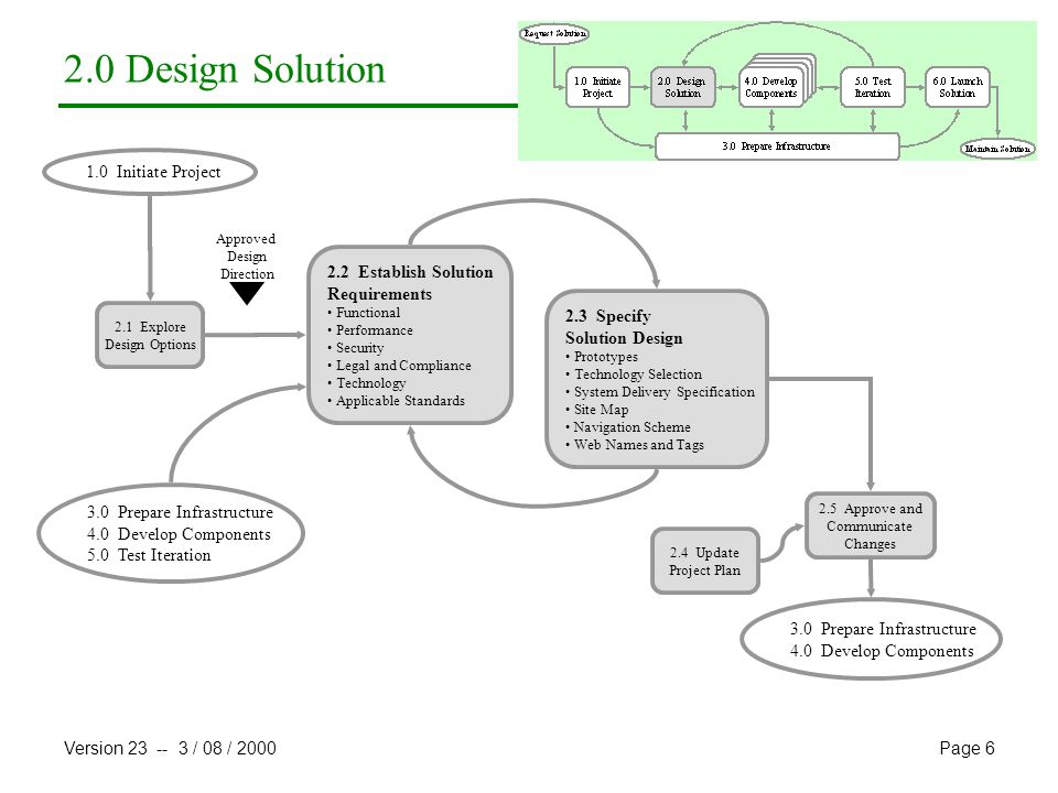 2.0 Design Solution 1.0 Initiate Project 2.2 Establish Solution