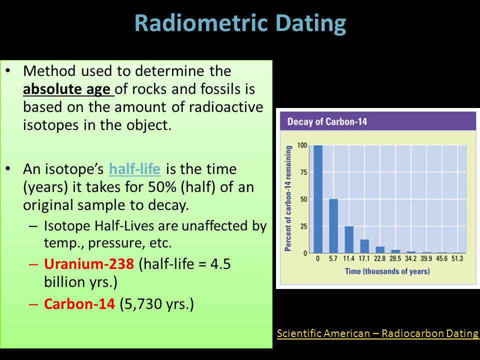 Definition Of The Word Radioactive Dating