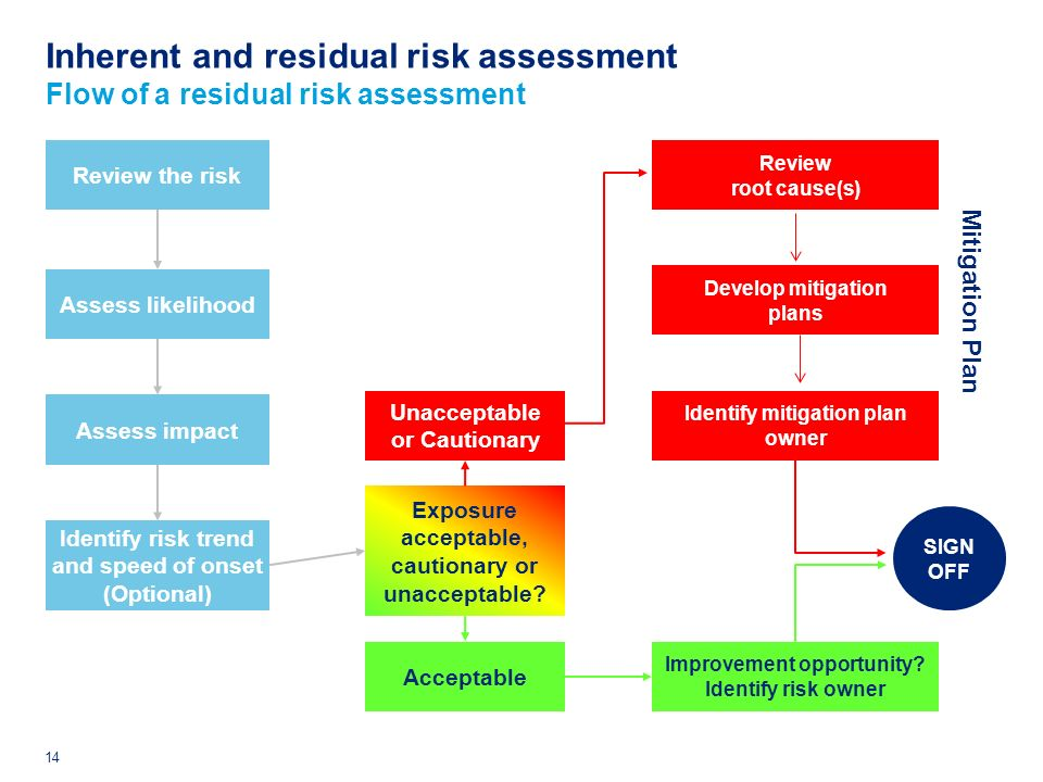 tesco inherent risk evidence Tesco resource audit essays and research papers collection of audit evidence the risk assessment process audit risk b inherent risk c.