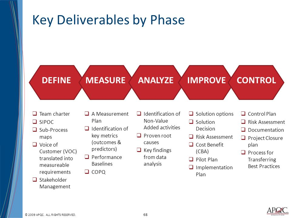 Process And Performance Management Kick Off Ppt Download