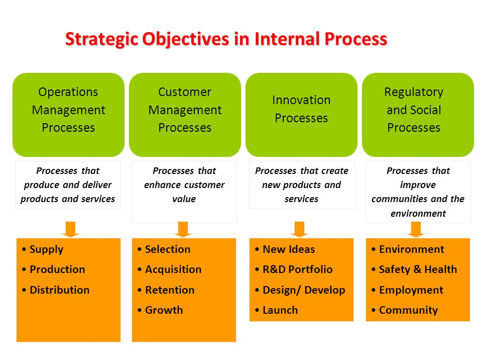Corporate Performance Management Ppt Download