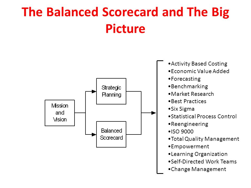 effect of value added activity based costing We take a look at activity-based management and how to apply up the machines is a non-value added activity of strategic activity-based costing.