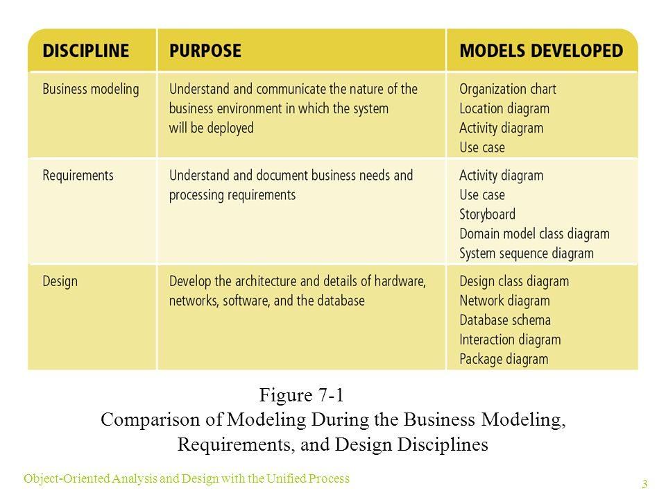 Comparison of Discipline Models Essay