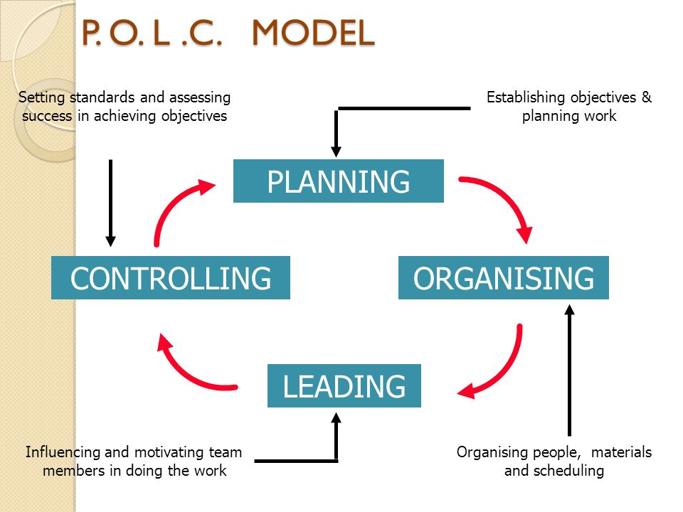 planning organising leading Know the dimensions of the planning-organizing-leading-controlling  the  management functions of planning, organizing, leading, and controlling are  widely.
