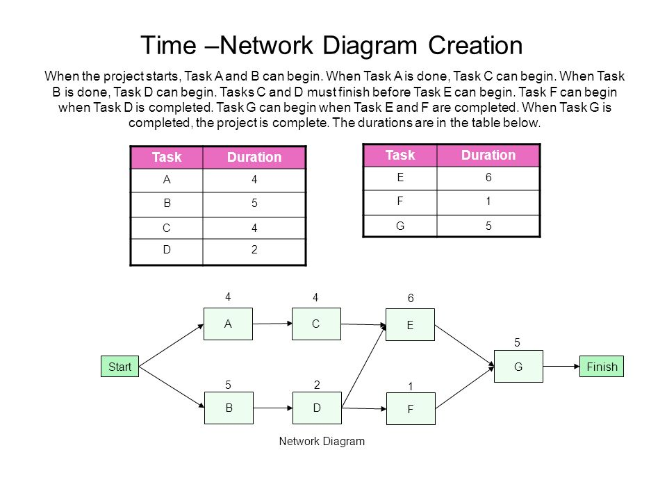 time network diagram creation - Complete Network Diagram