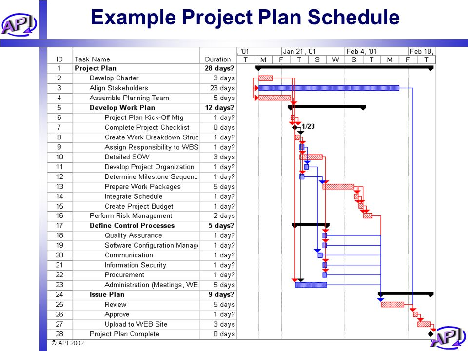 Project Master Plan Template - Apigram.com