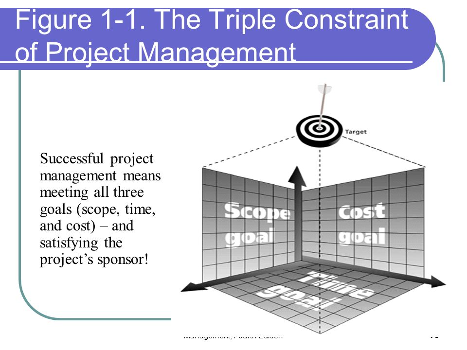 the triple constraint of project management Project management is the act of organizing resources such as scope, time and cost to bring about a desired result triple constraint is the balance of the project.