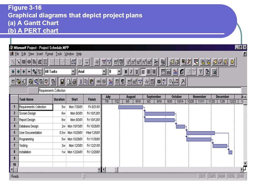 Chapter 3 managing the information systems project ppt download figure 3 16 graphical diagrams that depict project plans a a gantt chart ccuart Choice Image