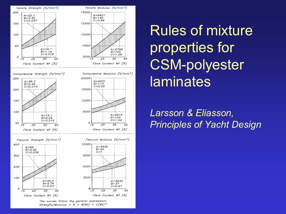 rules of mixtures for elastic properties Rules of mixture for elastic properties 'rules of mixtures' are mathematical expressions which give some property of the composite in terms of the properties.