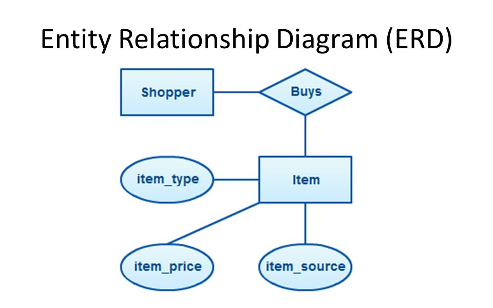 entity relationship diagram symbols pdf