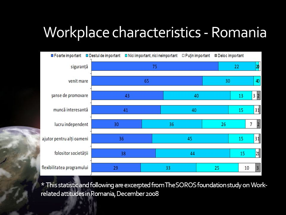 Workplace characteristics - Romania