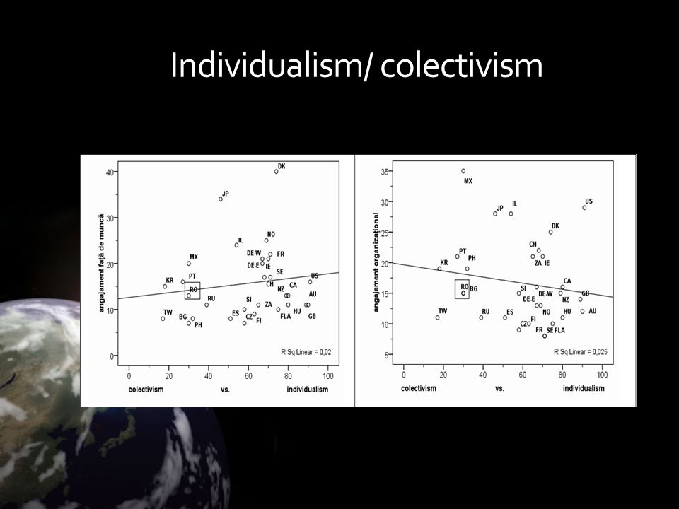 Individualism/ colectivism