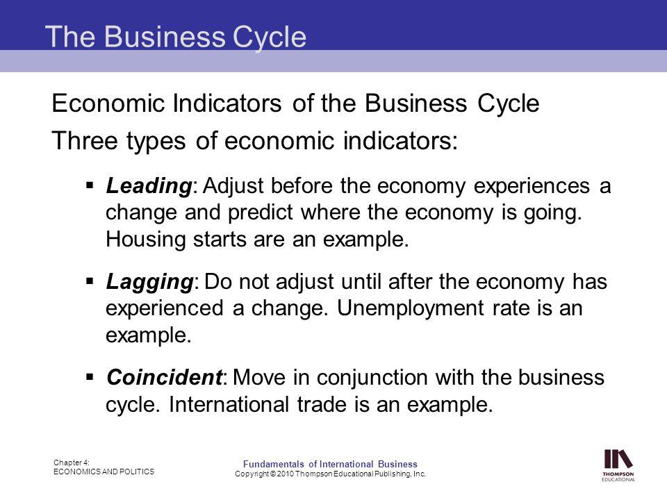 indicators of international business