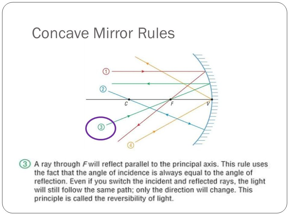 how to find the normal line to a curved mirror