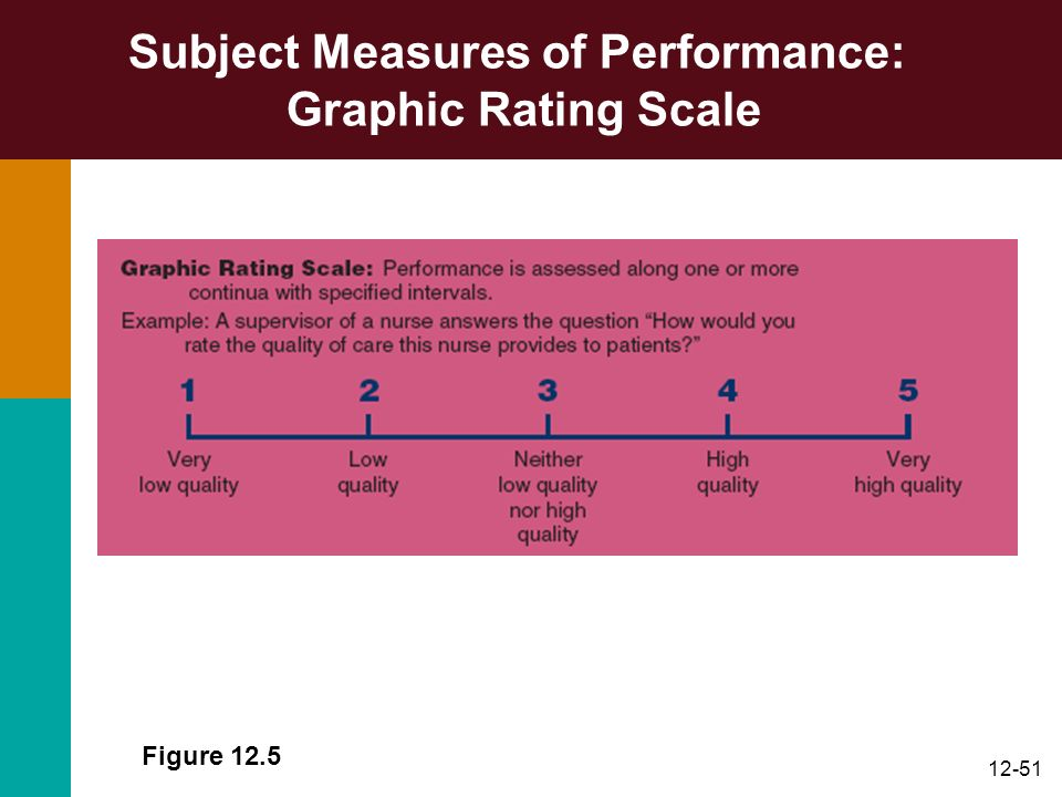 Subject Measures of Performance: Graphic Rating Scale