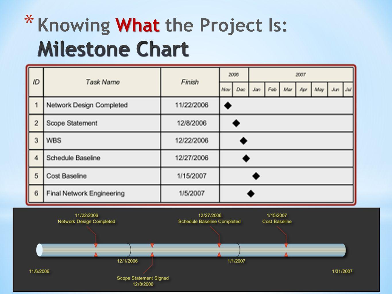 project management  x470