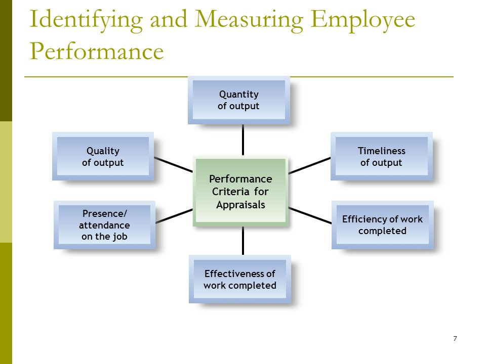 Hr Session 5 Performance Management And Appraisal Dr