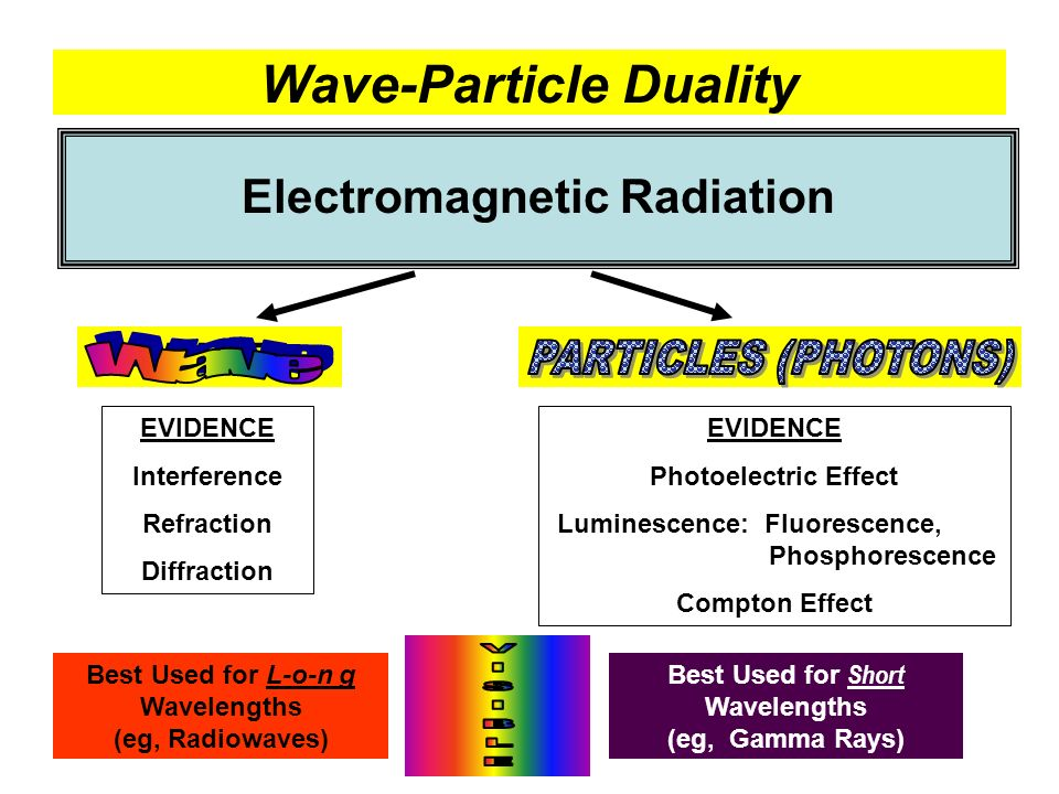 Wave-Particle Duality