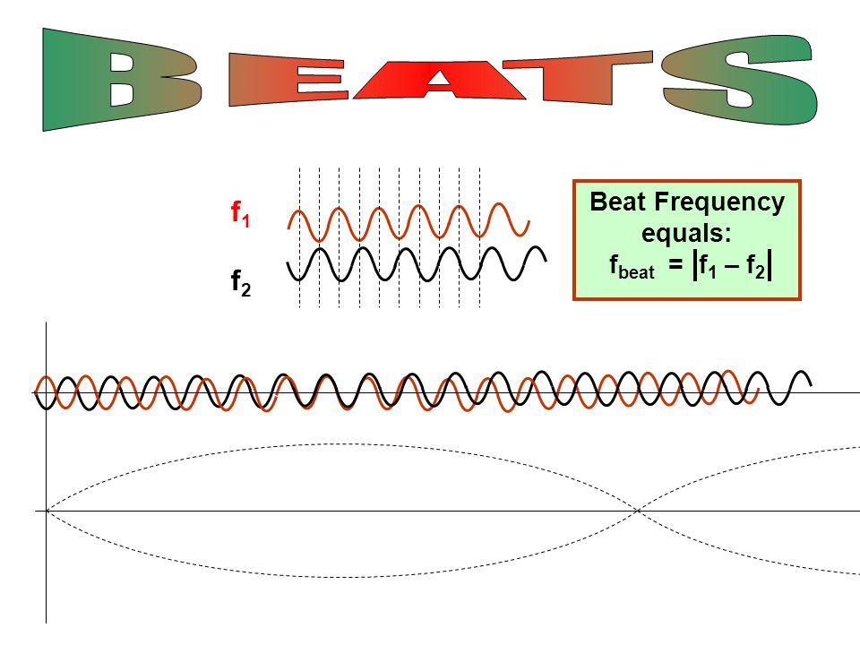 Beat Frequency equals: