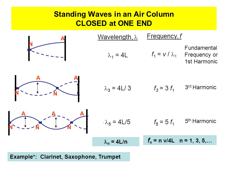 Standing Waves in an Air Column CLOSED at ONE END