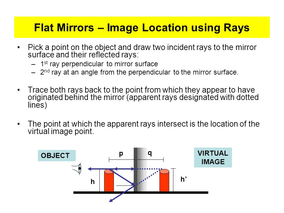 Flat Mirrors – Image Location using Rays