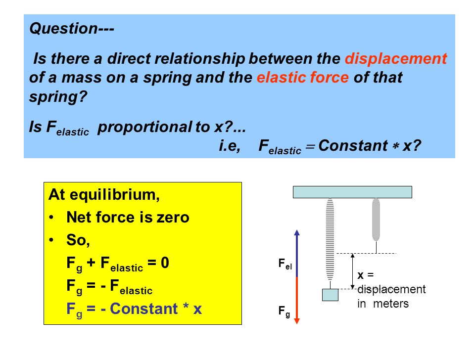 Question--- Is there a direct relationship between the displacement of a mass on a spring and the elastic force of that spring Is Felastic proportional to x ... i.e, Felastic = Constant * x