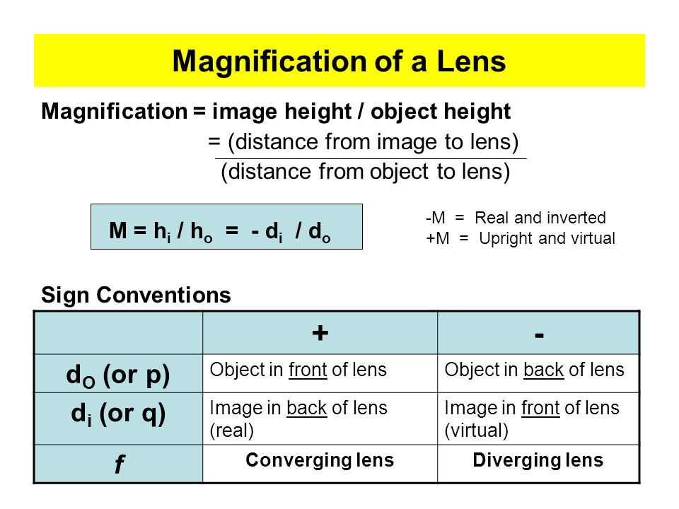 Magnification of a Lens