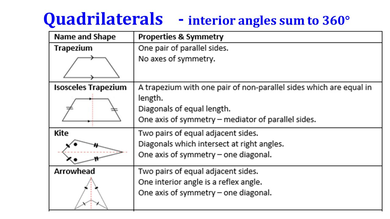 Angles And Their Rules Ppt Video Online Download