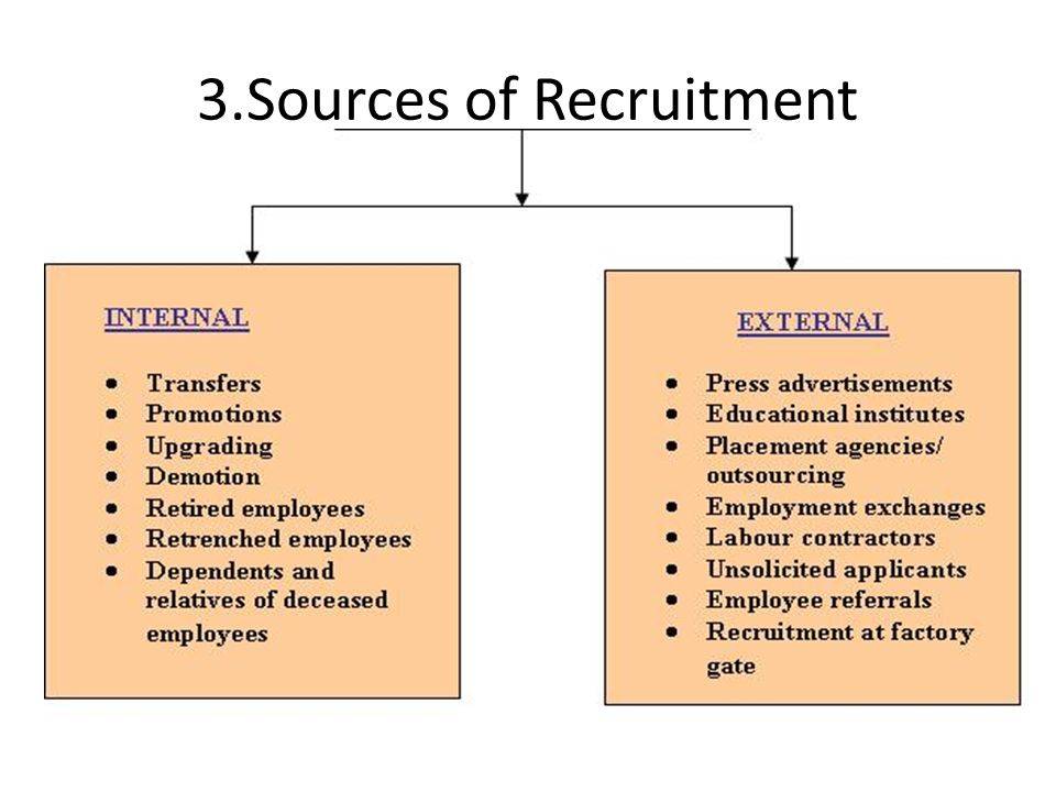 "the sources of recruitment The following briefly evaluates some of the merits of using internal and external recruiting sources: internal sources for recruitment many employers try to follow a ""promote from within"" policy when filling job vacancies because:."