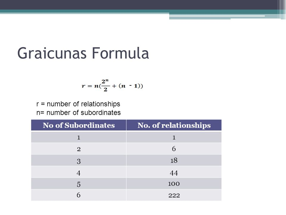 Graicunas Formula - - r = number of relationships