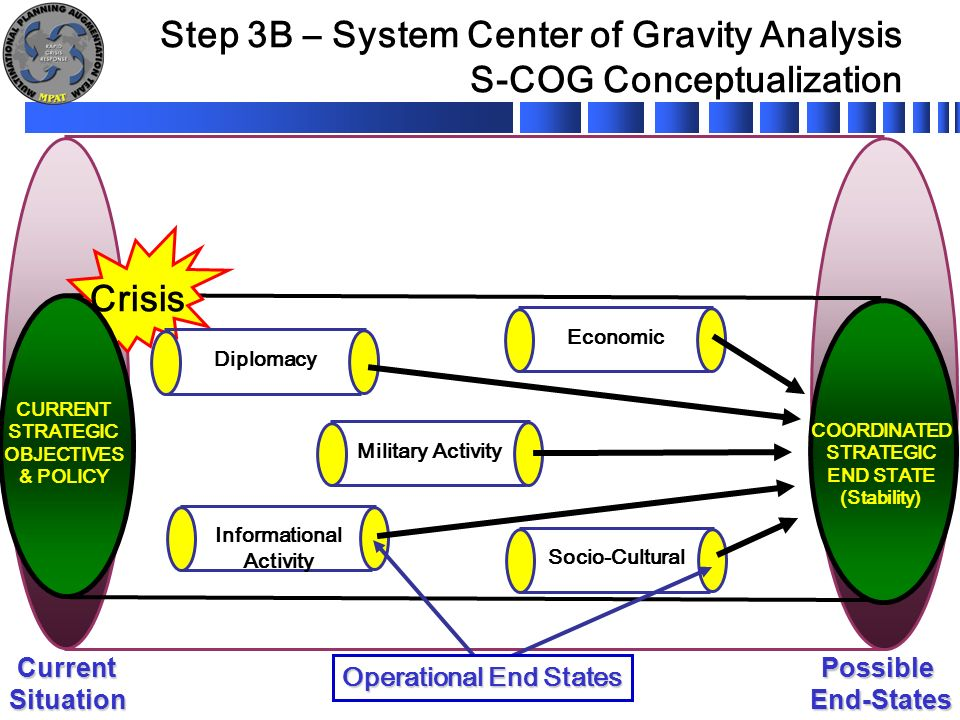 Three Approaches to Center of Gravity Analysis: The Islamic State of Iraq and the Levant