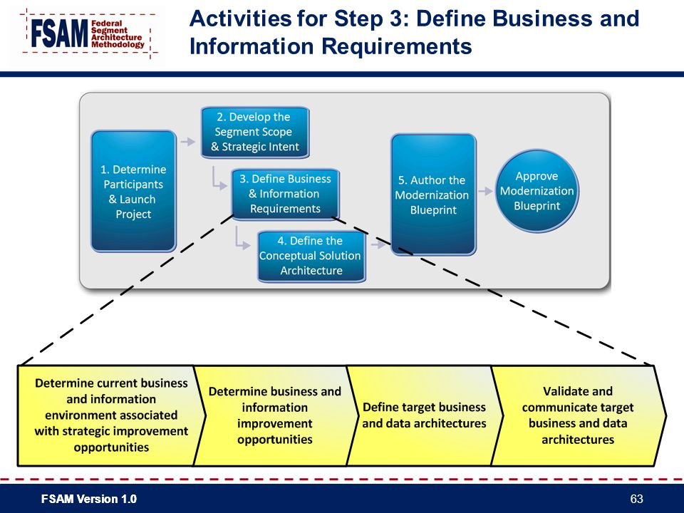 Federal segment architecture methodology fsam practitioners activities for step 3 define business and information requirements malvernweather Choice Image