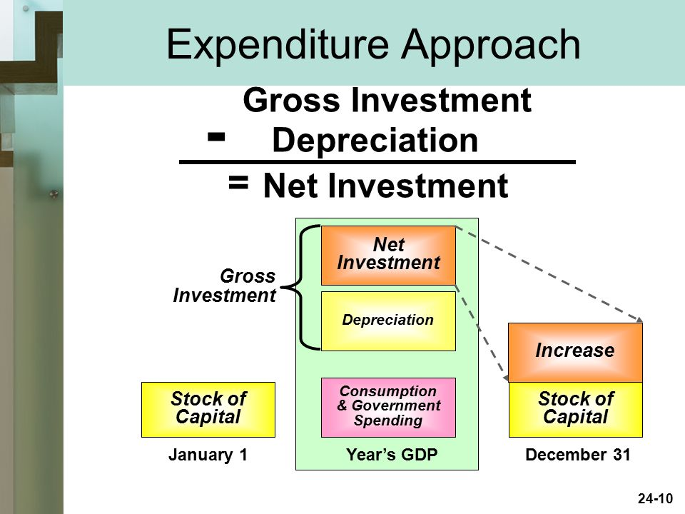 - Expenditure Approach = Gross Investment Depreciation Net Investment