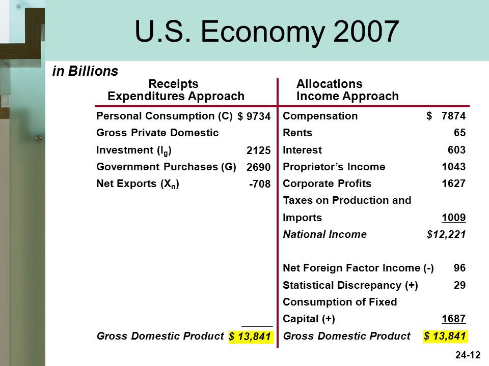 U.S. Economy 2007 in Billions Receipts Expenditures Approach