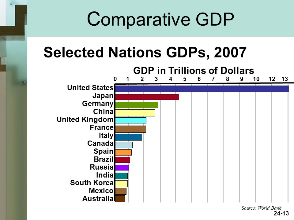 Comparative GDP Selected Nations GDPs, 2007