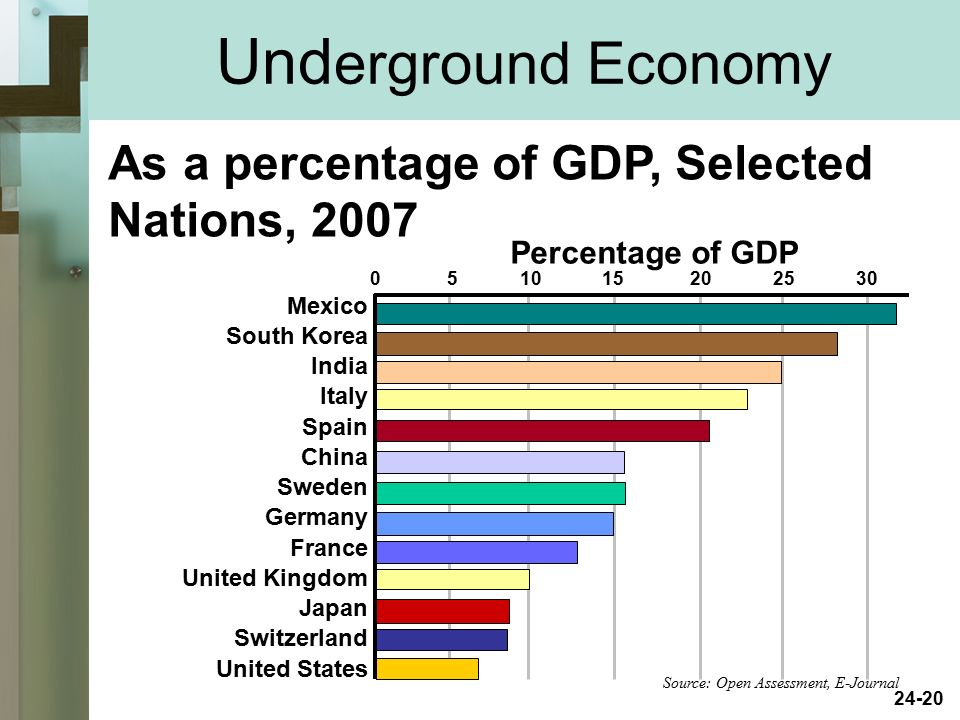 Underground Economy As a percentage of GDP, Selected Nations, 2007
