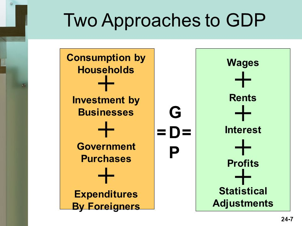 Two Approaches to GDP G D P = = Consumption by Wages