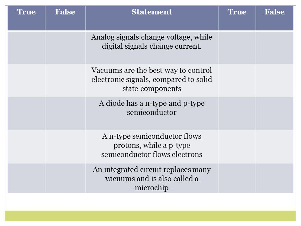 Analog signals change voltage, while digital signals change current.