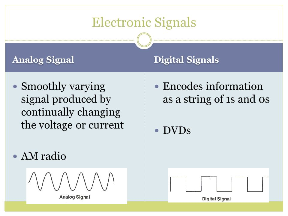 Electronic Signals Analog Signal. Digital Signals. Smoothly varying signal produced by continually changing the voltage or current.