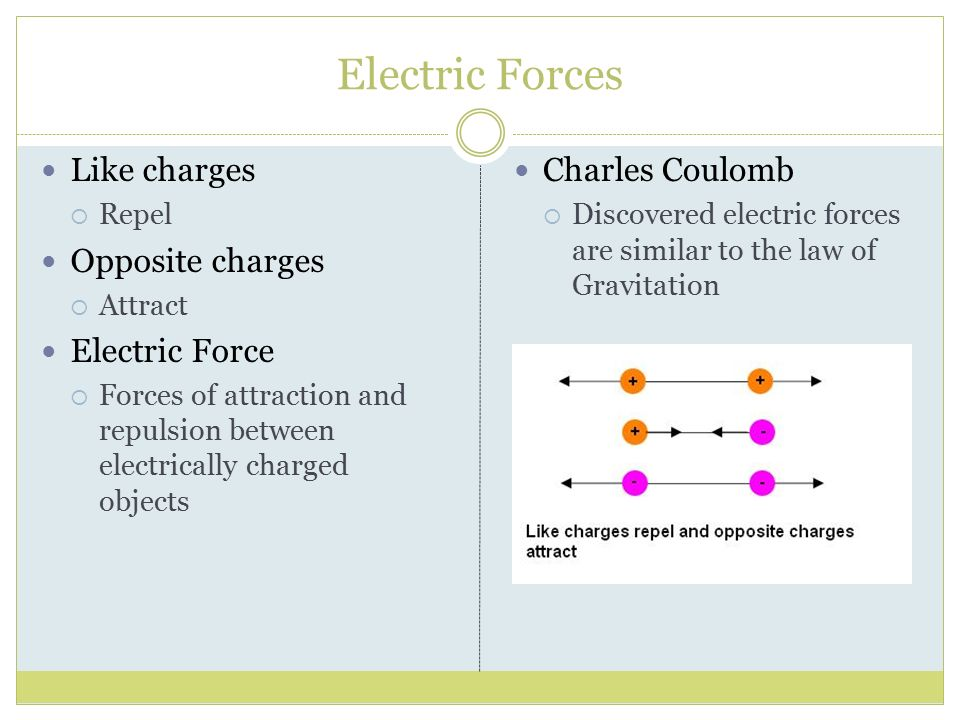 Electric Forces Like charges Opposite charges Electric Force