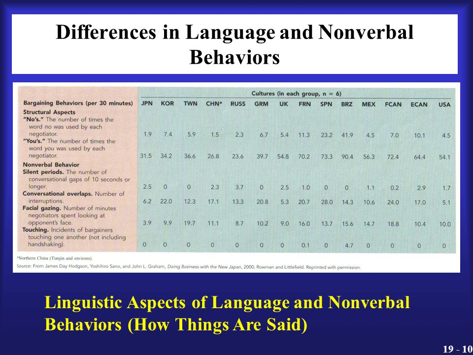 """differences in linguistic behaviour Differ with regard to their linguistic behavior at one extreme of this approach is  the view that """"the individual does not exist as a linguistic object"""" (labov 2001:34."""