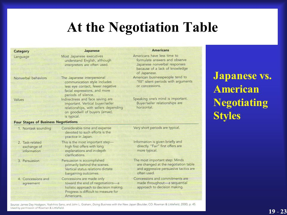 negotiation style of the japanese Distinctions of each negotiation style preferred to employ by negotiators from  different  however, studies frequently focus on the us, china, and japan.