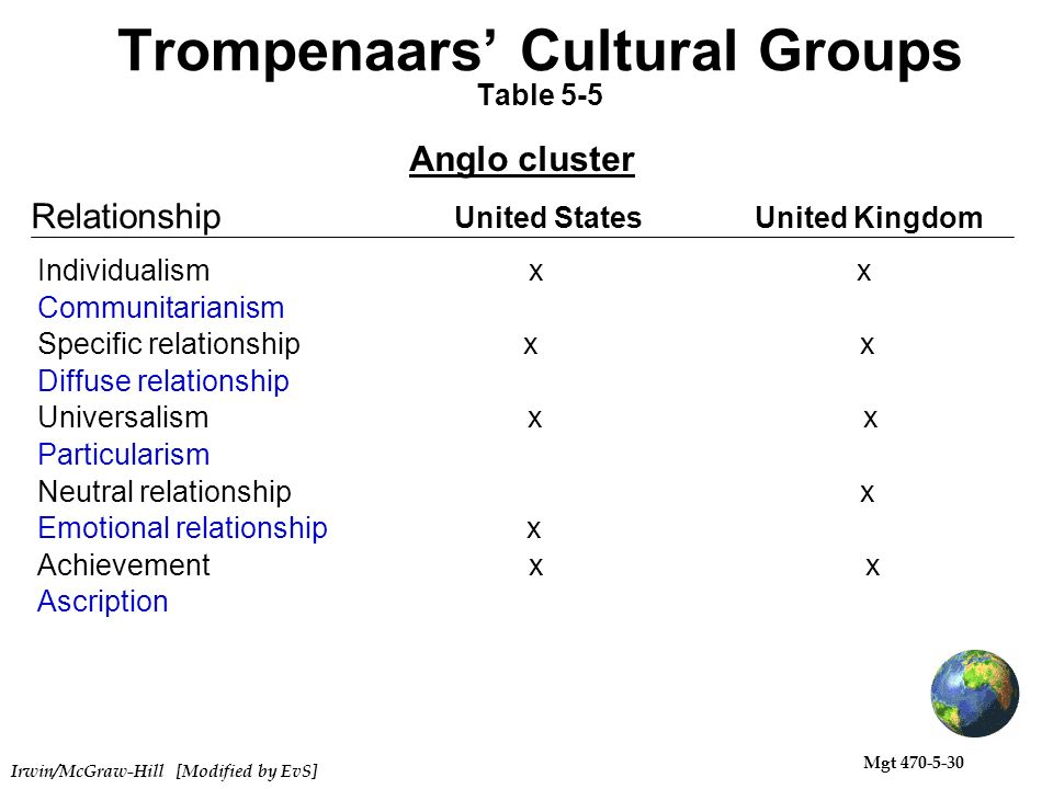"trompenaars cultural dimensions brazil ""culture is the collective programming of the mind distinguishing the members of one group or category of people from others"" professor geert hofstede conducted one of the most comprehensive studies of how values in the workplace are influenced by culture."