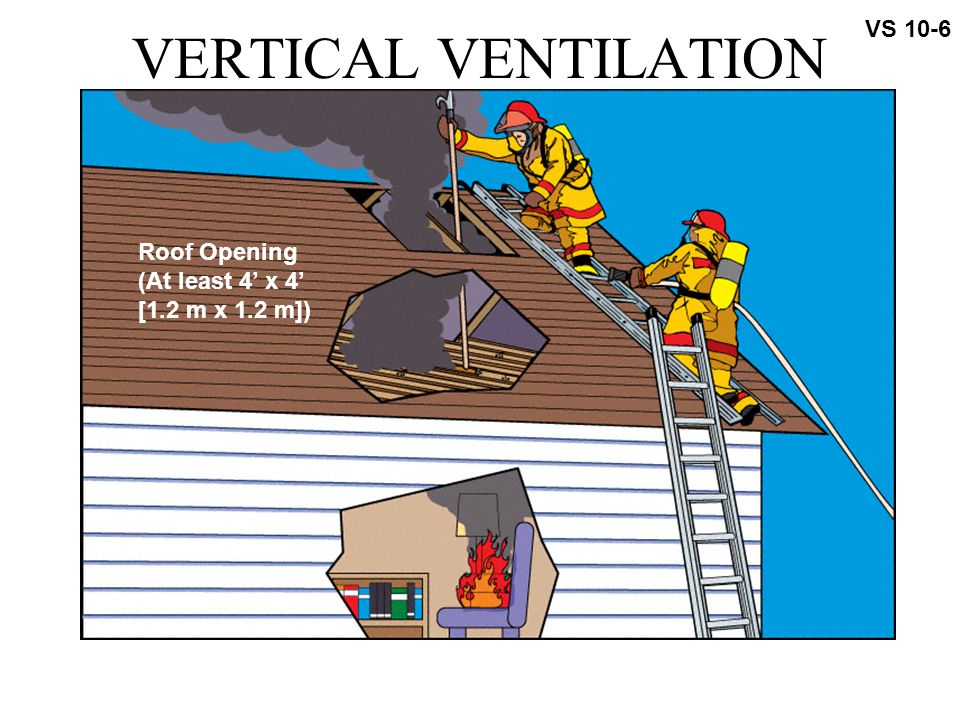Ts 10 1 Ventilation The Systematic Removal Of Heated Air
