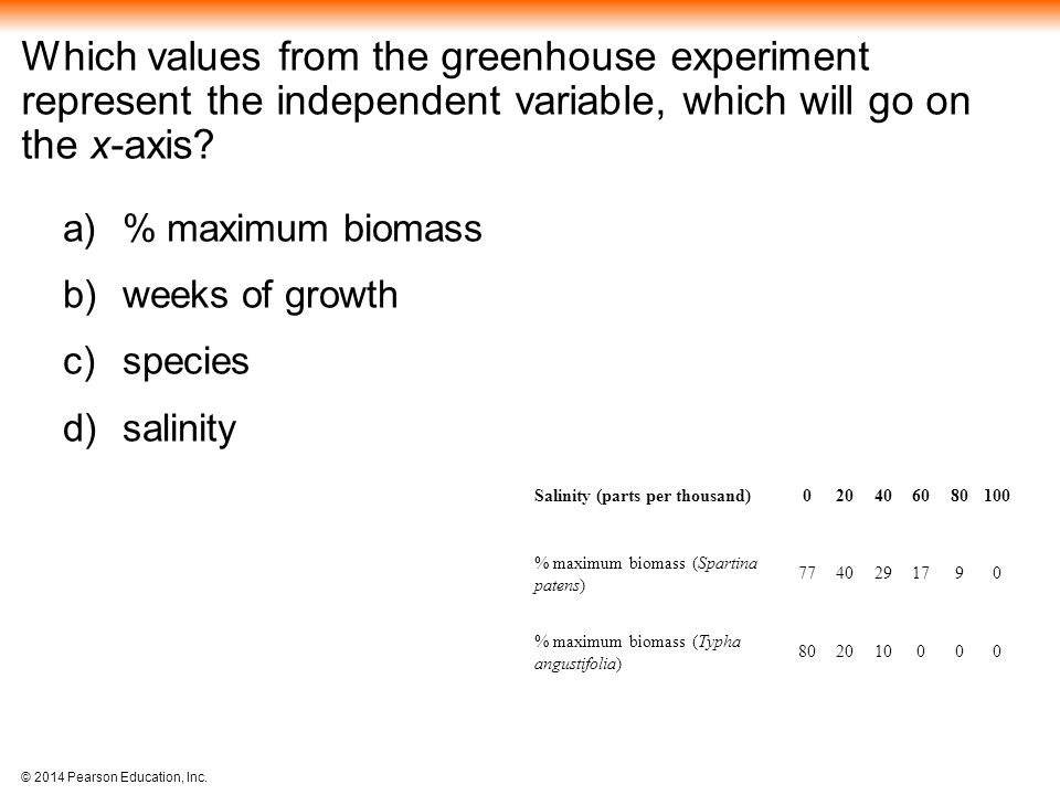Which values from the greenhouse experiment represent the independent variable, which will go on the x-axis