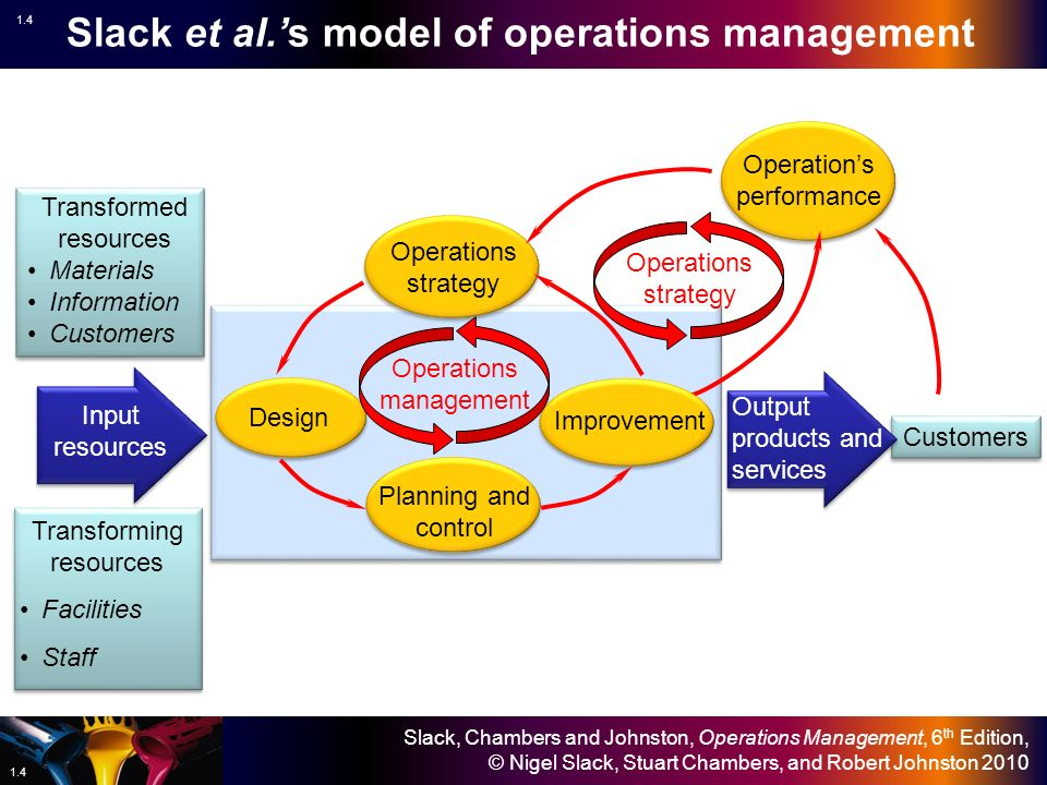 operation management models 1 understanding operations management 2 operations 3 the transformation model 3 the transformation model 31 the transformation model 32.