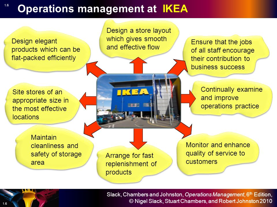 Opearation Managment Assignment help on : A Case Study on DFS and IKEA's Operations Management