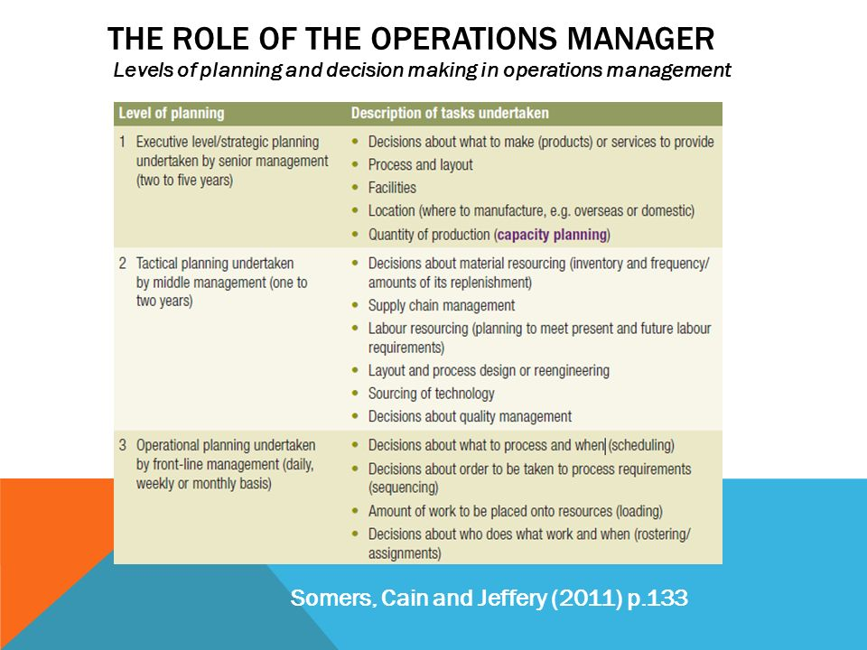 ten critical operations management decisions What are operations management decisions  identify the critical operations decision areas in an organization and discuss the responsibilities of an operations.