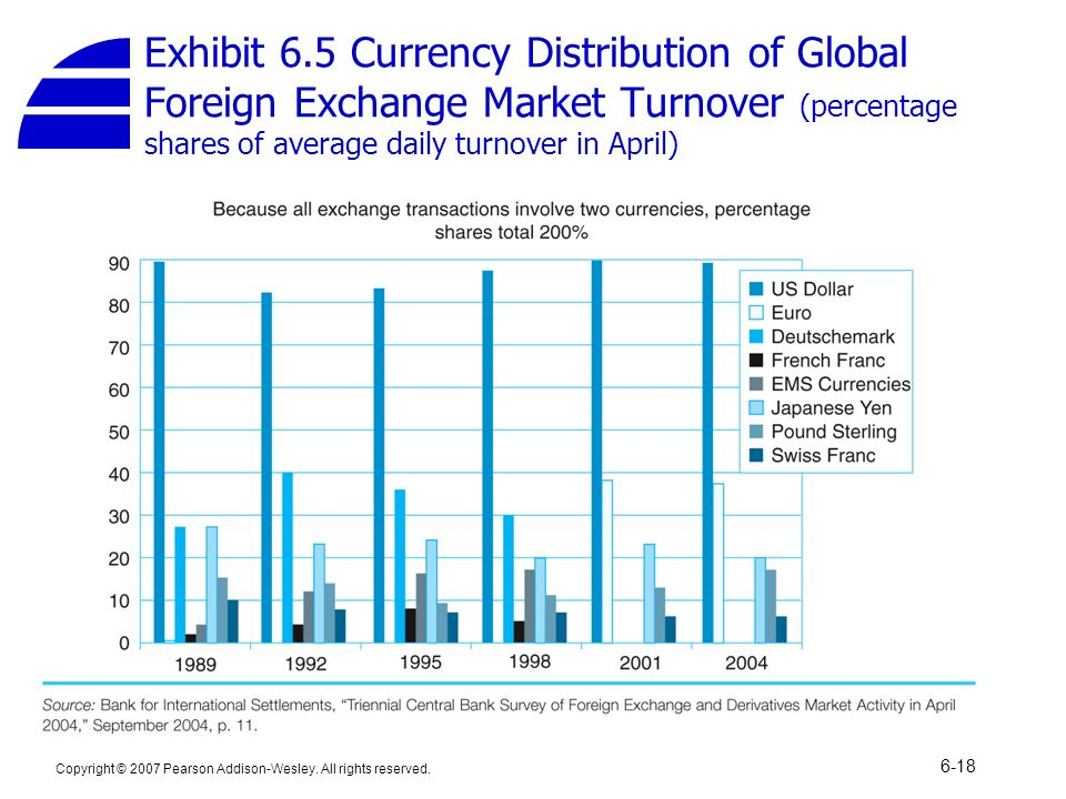 Forex average daily turnover